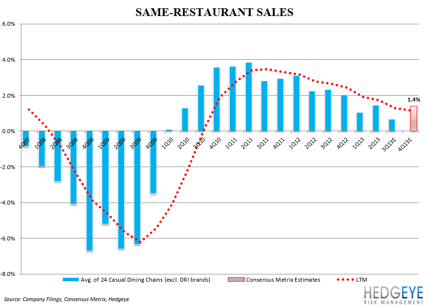 CASUAL DINING WEAKNESS PERSISTS - chart44