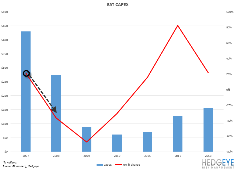 DRI: A Generational Opportunity - eat capex