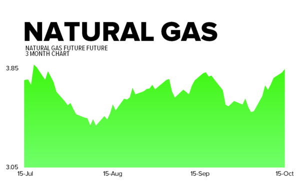 October 15, 2013 - natgas