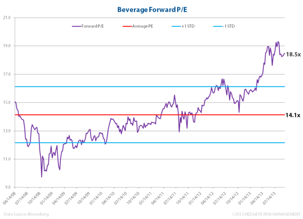 KO & PEP Q3 Update: Carbonated Soft Drinks Disappoint; Beverages Remain Overvalued - zz. bev