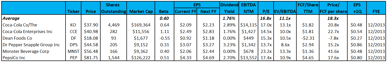 KO & PEP Q3 Update: Carbonated Soft Drinks Disappoint; Beverages Remain Overvalued - zz.eps table