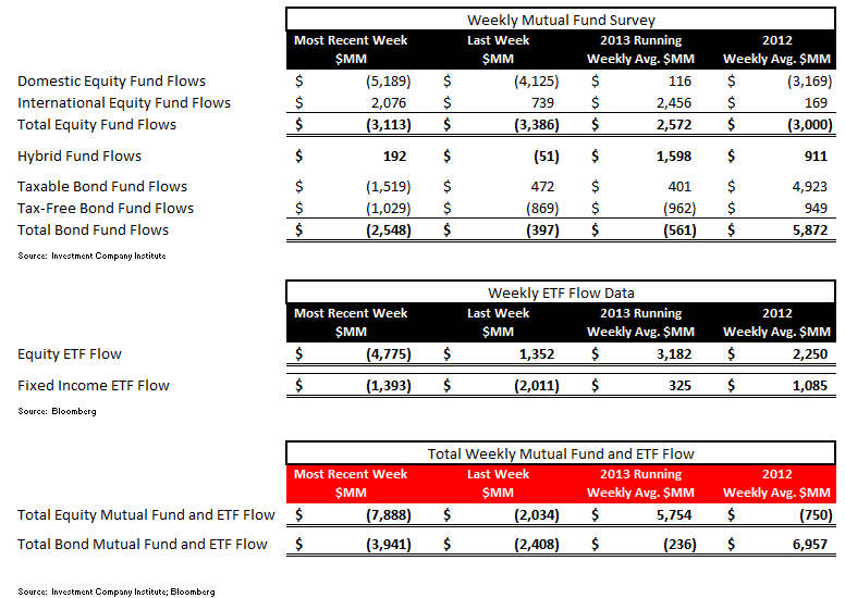 ICI Fund Flow Survey and our take on the BlackRock Conference Call - ICI table 1 revised