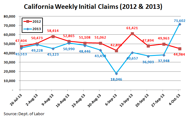 INITIAL CLAIMS: CALIFORNICATION - Cali Chart