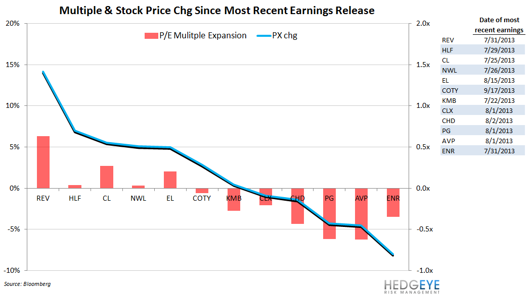 HPPC Round-up Ahead of Earnings - cpg multiple and stock turn since earnings 1