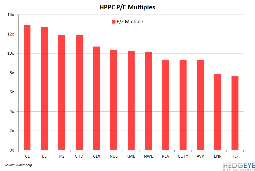 HPPC Round-up Ahead of Earnings - hppc pe multiples