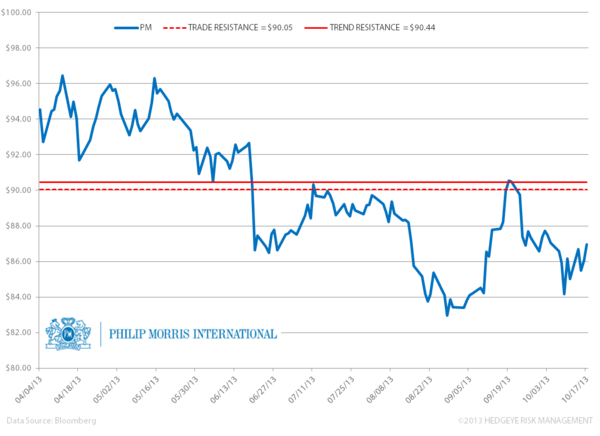 PM – Underperformance Continues - z. pm