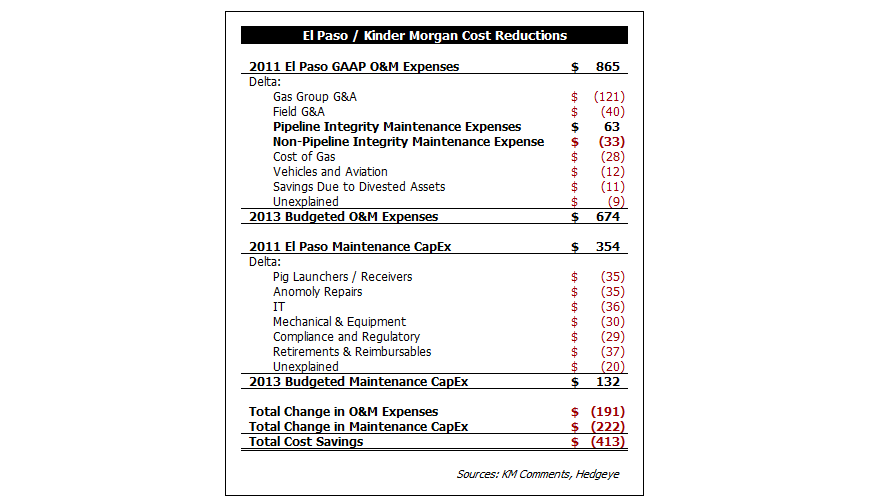Houston, We Have a Growth Problem: Kinder Morgan 3Q13 Recap - km2a