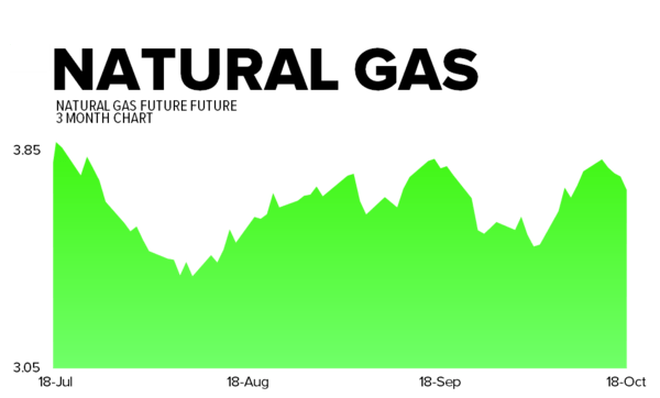 October 18, 2013 - natgas