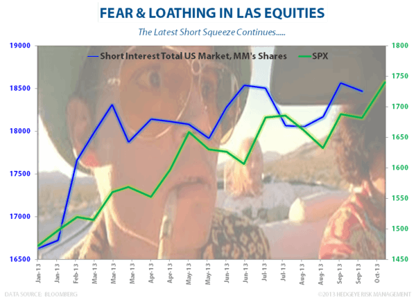 FEAR & LOATHING IN LAS EQUITIES - Squeeze