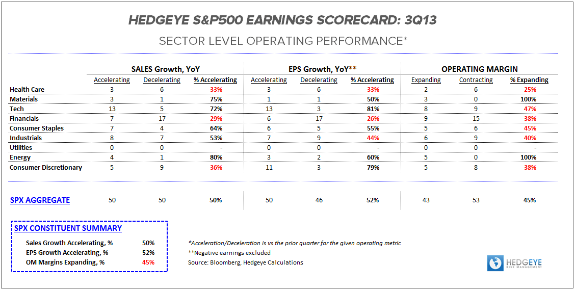 3Q13 Earnings Scorecard:  Early Trends - ES OP Table