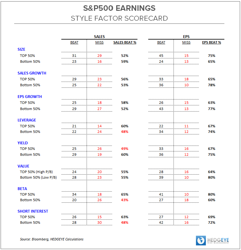 3Q13 Earnings Scorecard:  Early Trends - ES SF Table