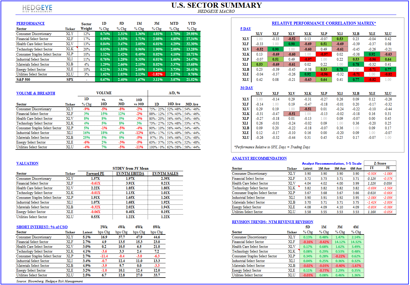 3Q13 Earnings Scorecard:  Early Trends - Sector Summary