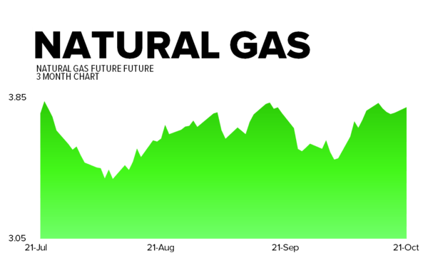 October 21, 2013 - natgas