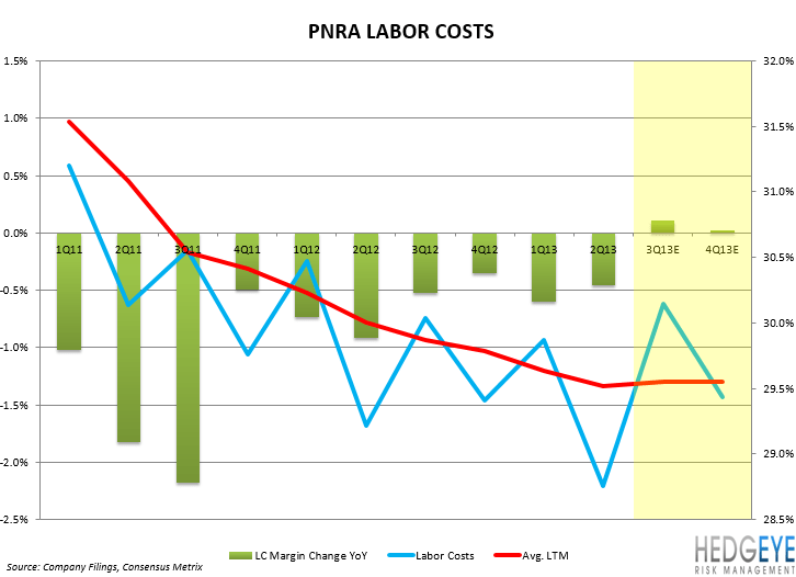 PNRA: STAGE 1 DENIAL - PNRA LABOR COSTS