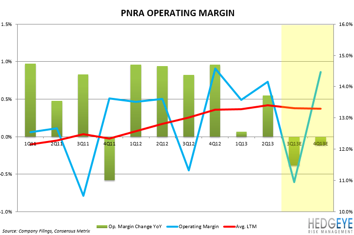 PNRA: STAGE 1 DENIAL - pnra operating margin