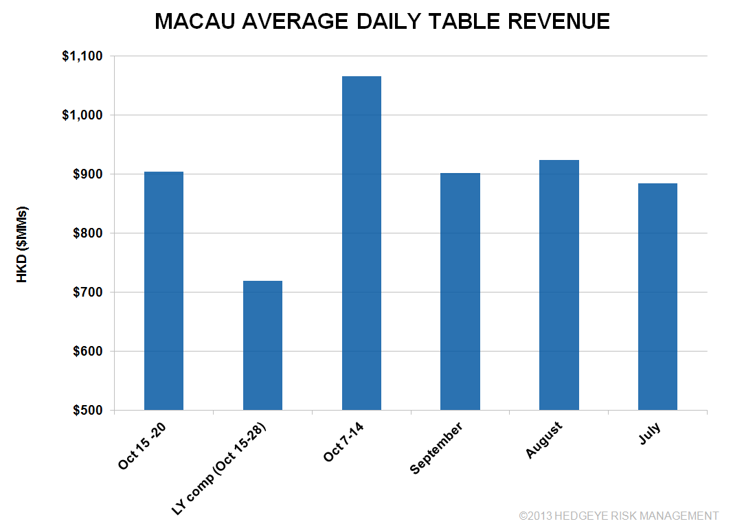 MACAU ON TRACK FOR ~30% YOY GROWTH - macau1