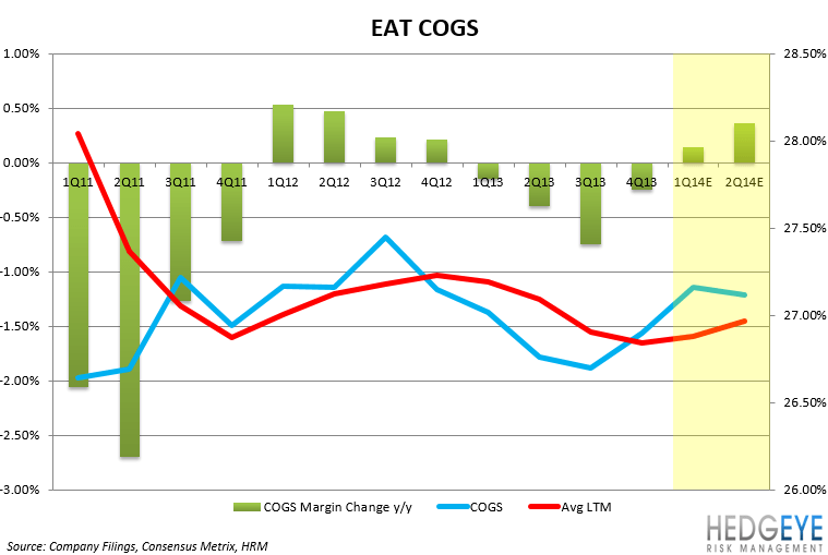 EAT: EARNINGS PREVIEW - EAT FOOD