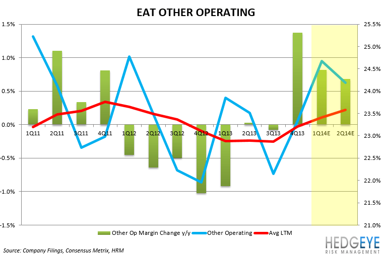 EAT: EARNINGS PREVIEW - EAT ITGER OP