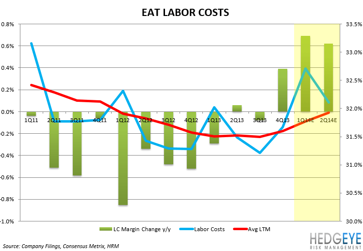 EAT: EARNINGS PREVIEW - EAT LABOR