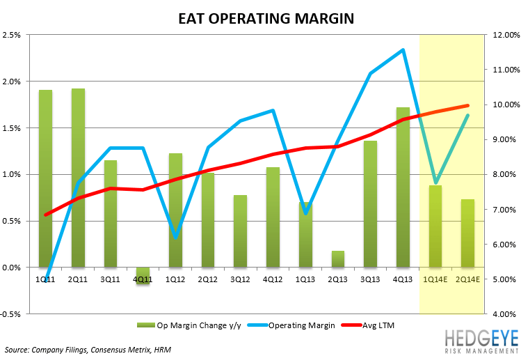 EAT: EARNINGS PREVIEW - EAT OPERATING