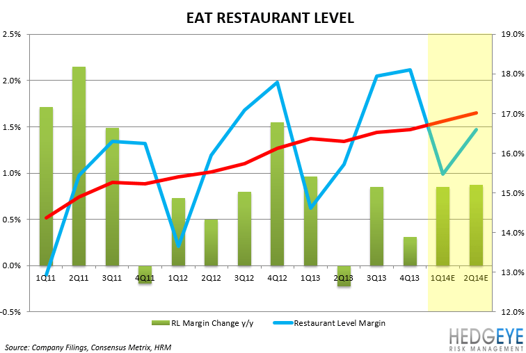 EAT: EARNINGS PREVIEW - EAT RLM