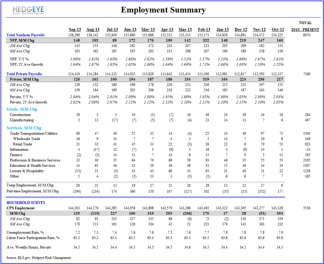 SEPTEMBER EMPLOYMENT:  MARKING THE LOW? - Employment Summary Table