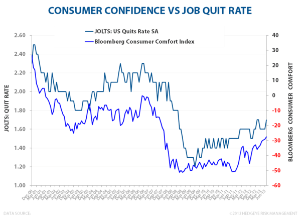 SEPTEMBER EMPLOYMENT:  MARKING THE LOW? - Quits vs Consumer Comfort