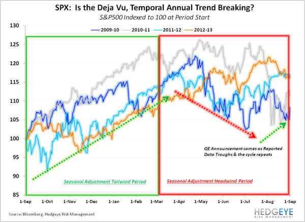 SEPTEMBER EMPLOYMENT:  MARKING THE LOW? - SPX Deja Vu Annual Trend normal