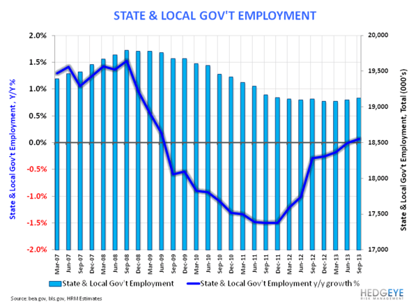 SEPTEMBER EMPLOYMENT:  MARKING THE LOW? - State   Local Gov t