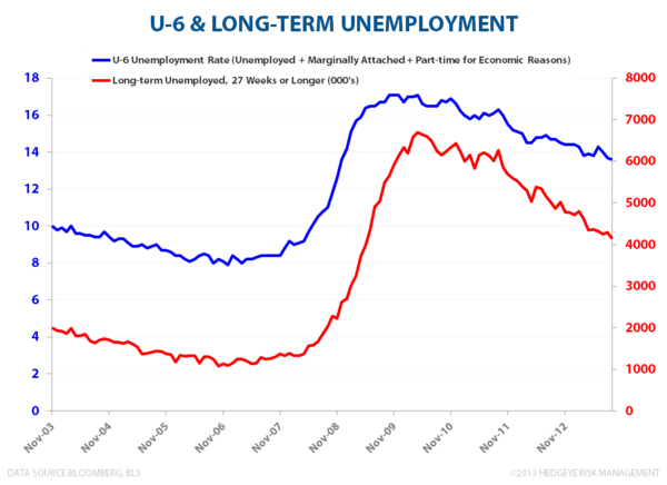 SEPTEMBER EMPLOYMENT:  MARKING THE LOW? - U6