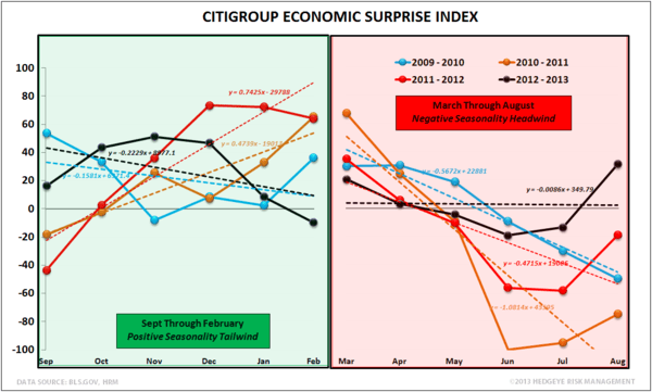 SEPTEMBER EMPLOYMENT:  MARKING THE LOW? - US Economic Surprise Index Seasonality normal