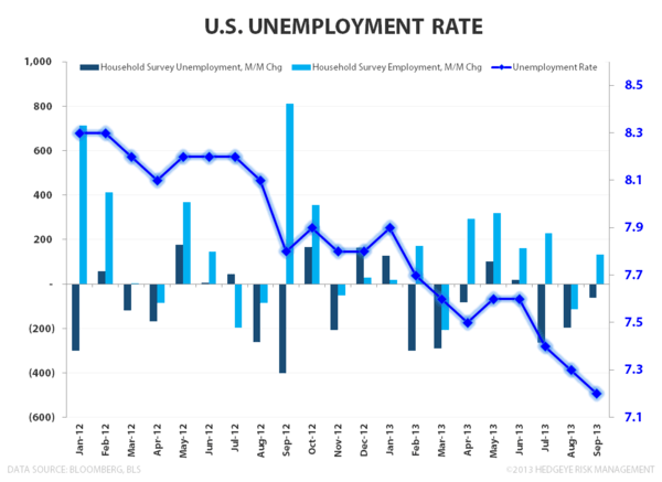 SEPTEMBER EMPLOYMENT:  MARKING THE LOW? - Unemployment Rate