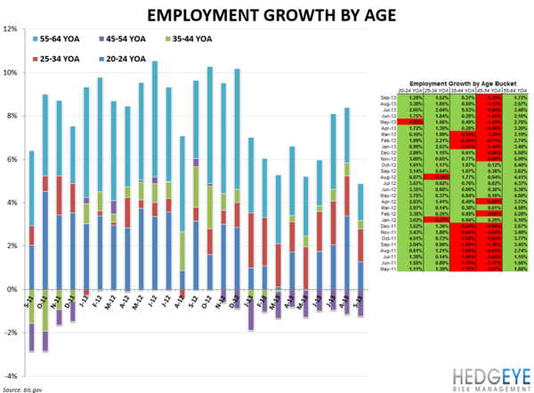 EMPLOYMENT DATA: MARGINALLY NEGATIVE - age