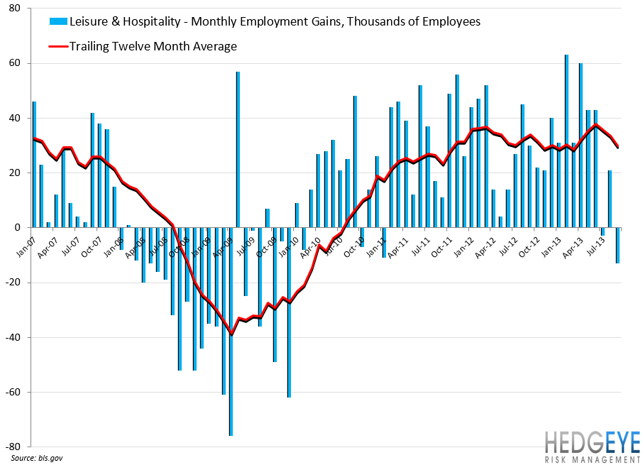 EMPLOYMENT DATA: MARGINALLY NEGATIVE - ye