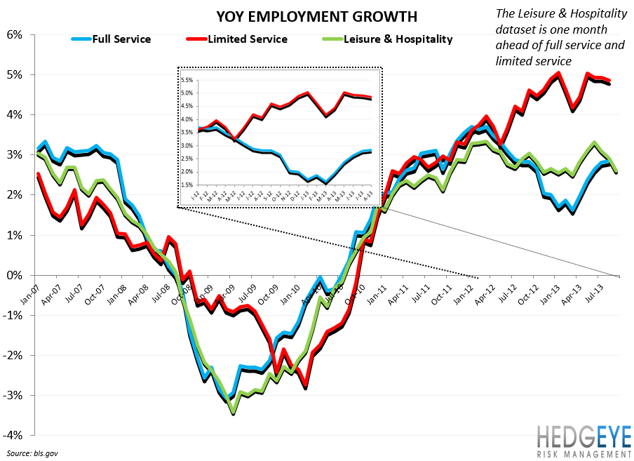 EMPLOYMENT DATA: MARGINALLY NEGATIVE - yy employment