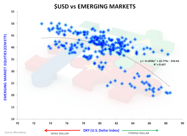 EMERGING MARKETS LOVE DOWN DOLLAR - DXY vs EEM