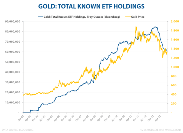 Is Sprott Right on Gold? - Gold   Total ETF Holdings