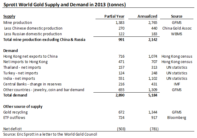 Is Sprott Right on Gold? - Sprott Table