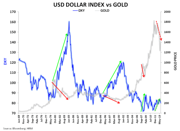Is Sprott Right on Gold? -  USD vs Gold