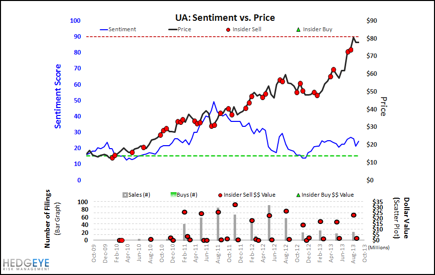UA: The Biggest Quarter That Never Mattered. - UAsentinmentmonitor