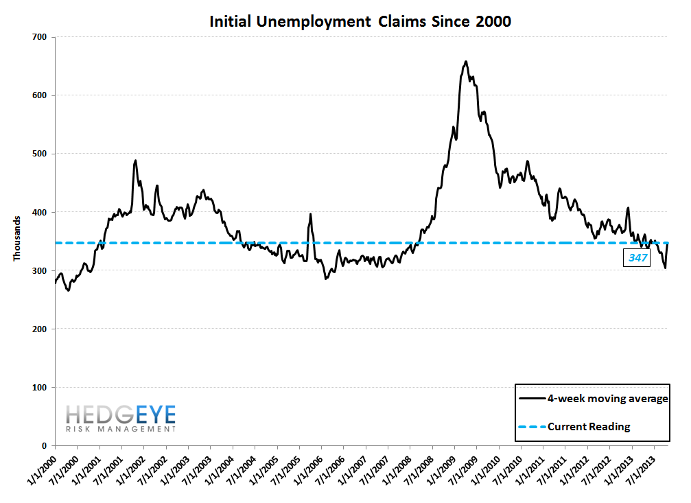 INITIAL CLAIMS TELL A VERY DIFFERENT STORY THAN NON-FARM PAYROLLS - 10