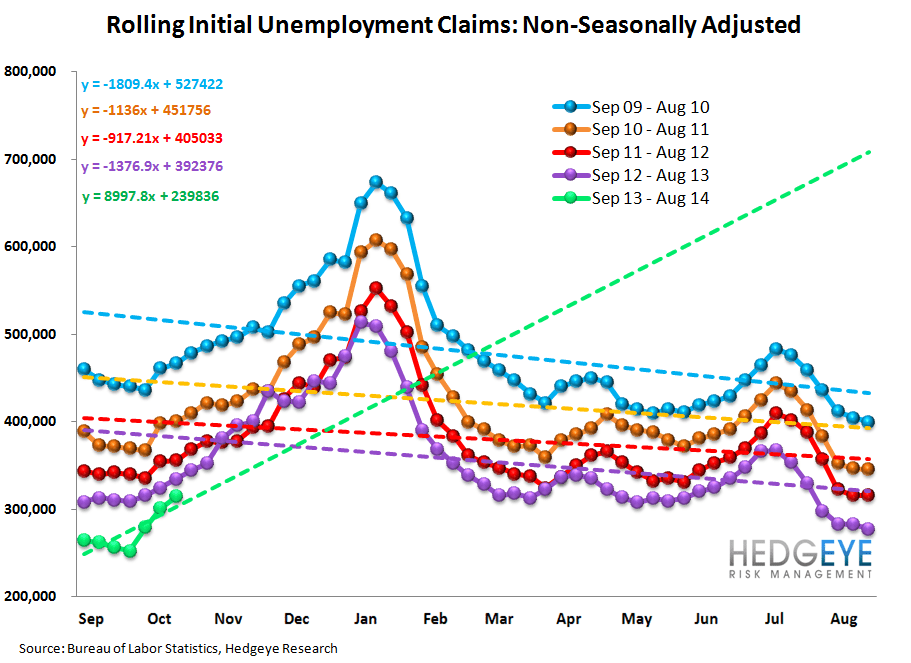 INITIAL CLAIMS TELL A VERY DIFFERENT STORY THAN NON-FARM PAYROLLS - 12