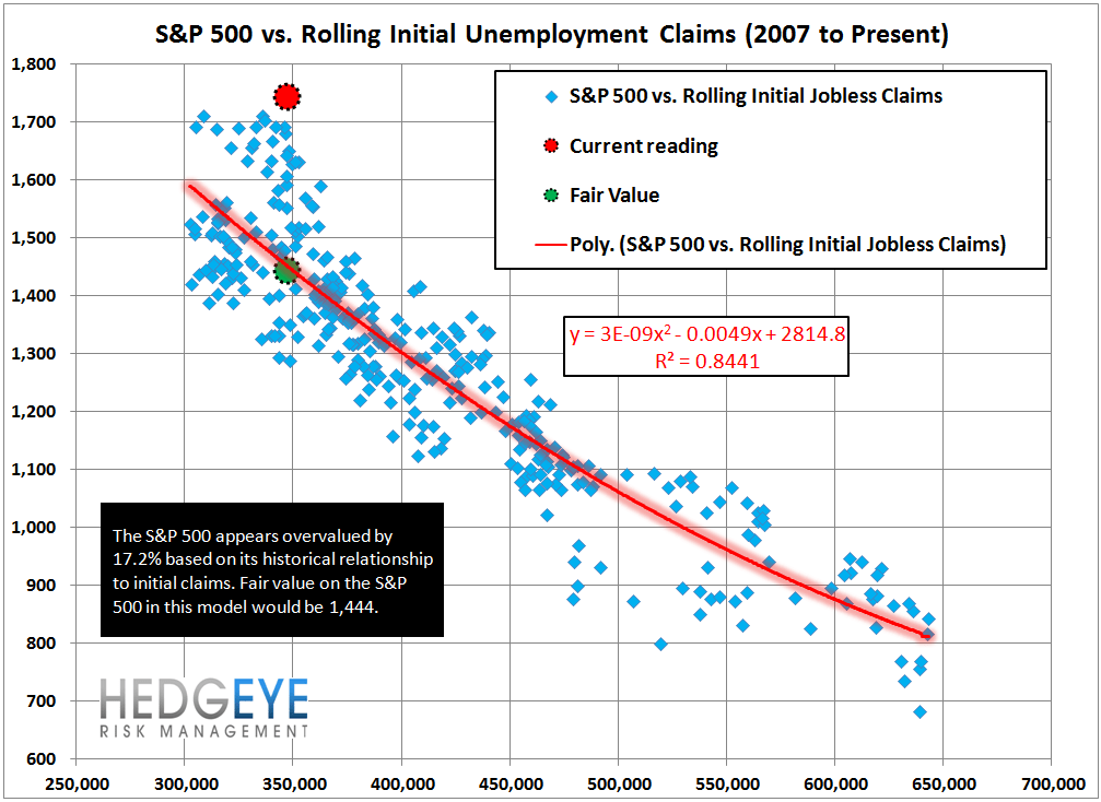 INITIAL CLAIMS TELL A VERY DIFFERENT STORY THAN NON-FARM PAYROLLS - 13