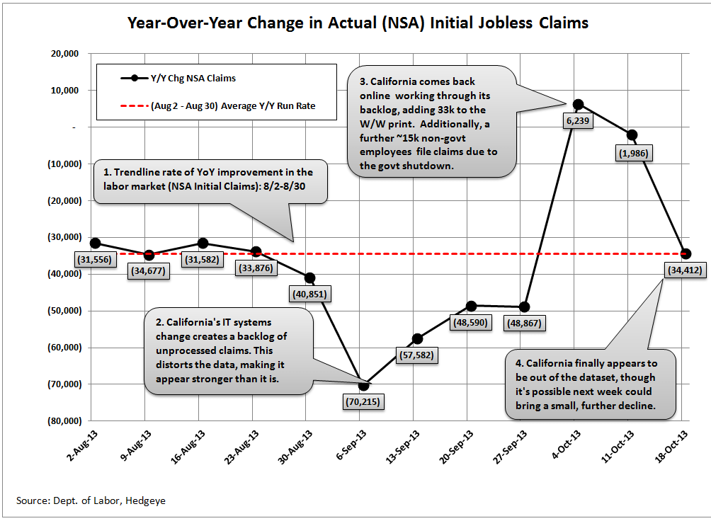 INITIAL CLAIMS TELL A VERY DIFFERENT STORY THAN NON-FARM PAYROLLS - 17