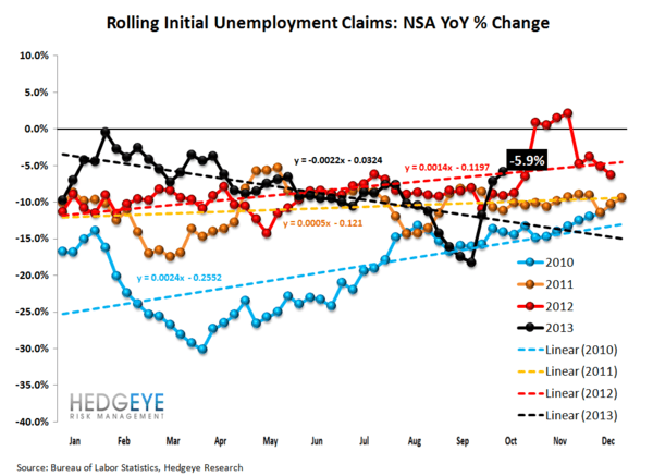 INITIAL CLAIMS TELL A VERY DIFFERENT STORY THAN NON-FARM PAYROLLS - 2