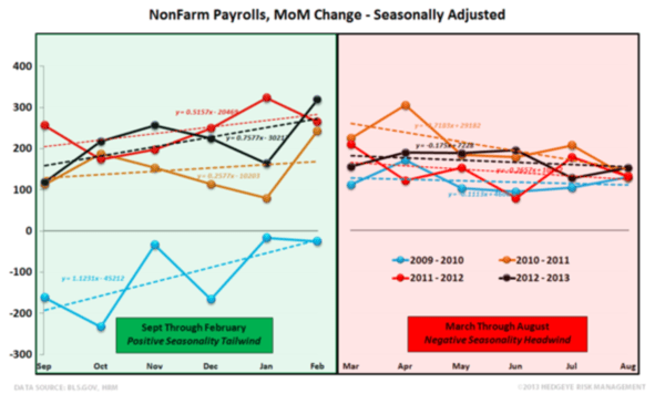 INITIAL CLAIMS TELL A VERY DIFFERENT STORY THAN NON-FARM PAYROLLS - 20