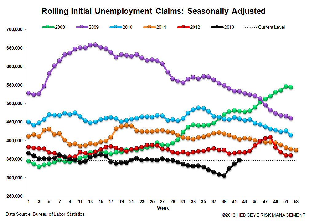 INITIAL CLAIMS TELL A VERY DIFFERENT STORY THAN NON-FARM PAYROLLS - 3