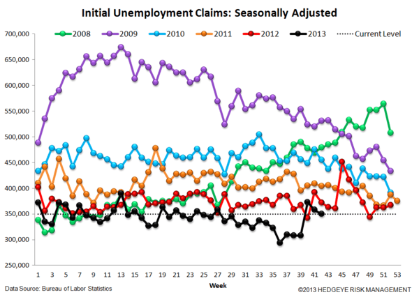 INITIAL CLAIMS TELL A VERY DIFFERENT STORY THAN NON-FARM PAYROLLS - 4