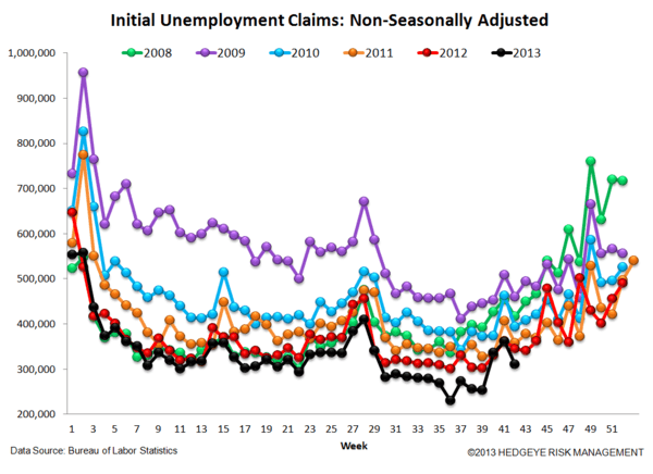 INITIAL CLAIMS TELL A VERY DIFFERENT STORY THAN NON-FARM PAYROLLS - 5