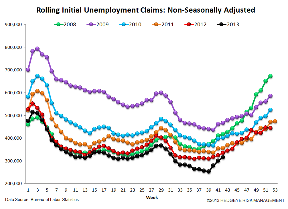 INITIAL CLAIMS TELL A VERY DIFFERENT STORY THAN NON-FARM PAYROLLS - 6